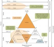 Diagrama Textural