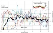 Grafico das Alteracoes Climaticas